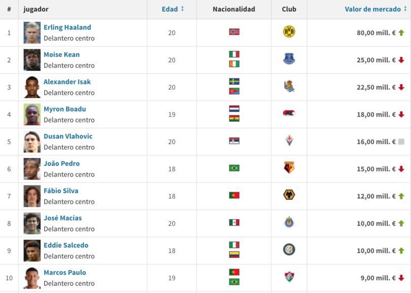 José Juan Macías es el octavo centro delantero menor de 20 años más valioso en el mundo