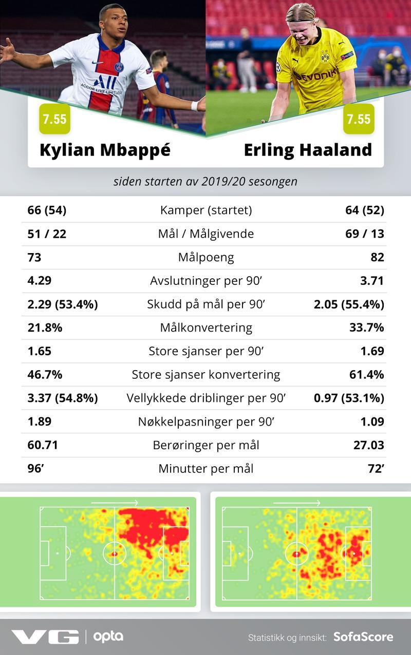 Estadísticas de Mbappé y Haaland desde la temporada 2019-20