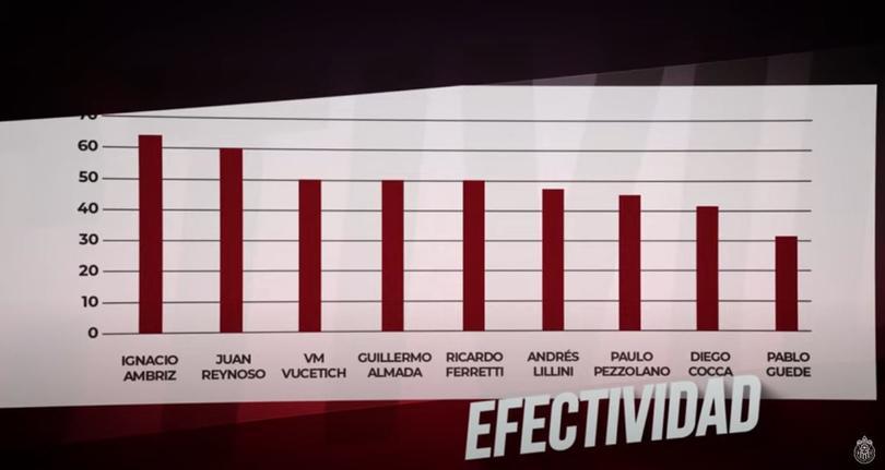 Los técnicos con mas efectivad en los últimos 2 torneos de Liga MX