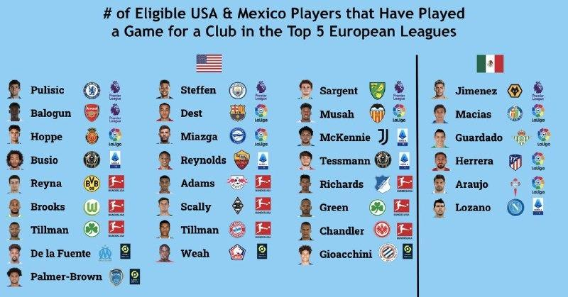 Estados Unidos con mas jugadores en Europa